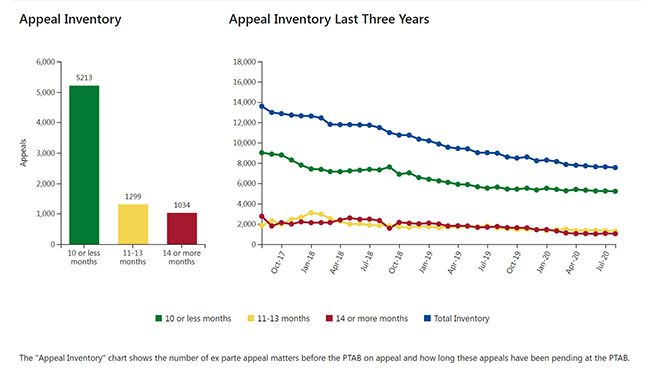 Appeals Inventory chart 2